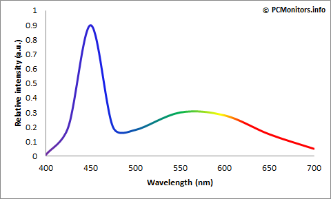Typical WLED spectrum