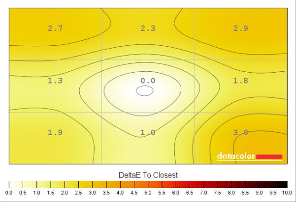 Colour temperature uniformity (test settings)