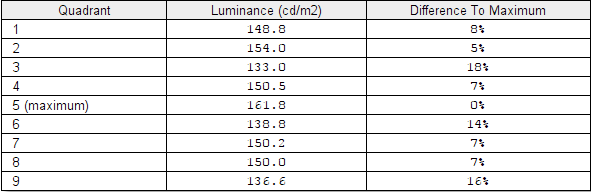 Luminance uniformity table