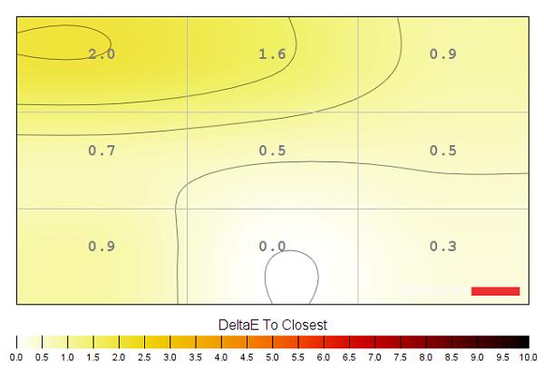 Colour temperature uniformity map