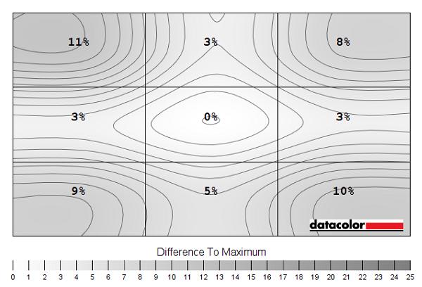 Luminance uniformity map