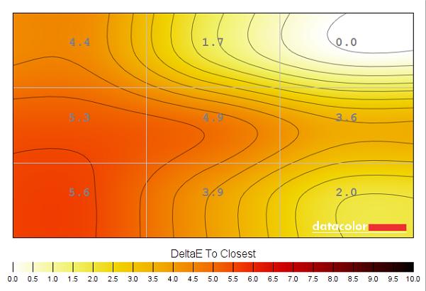 Colour temperature uniformity (SU)